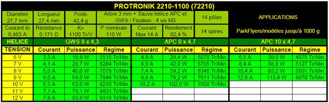 Caractéristiques moteur Protronik 2210-1100