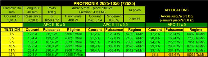 Caractéristiques moteur Protronik 2625-1050