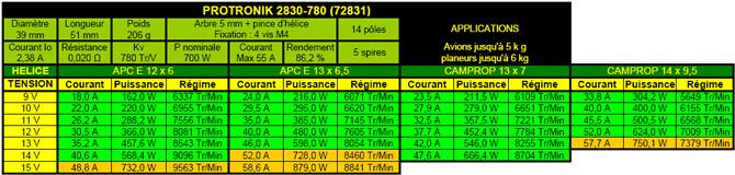 Caractéristiques moteur Protronik 2830-780
