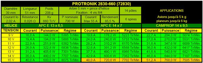 Caractéristiques moteur Protronik 2830-660
