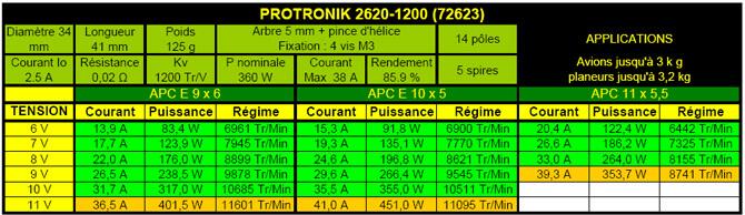 Caractéristiques moteur Protronik 2620-1200