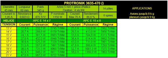 Caractéristiques moteur Protronik 3635-470
