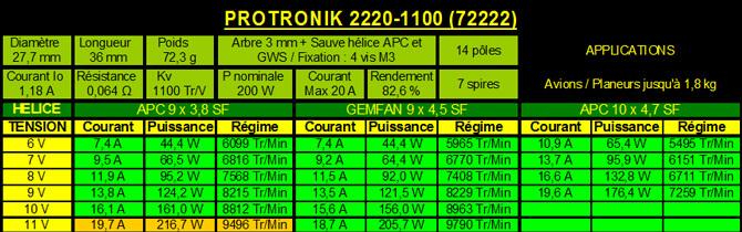 Carracteristiques protronik 2220-1100